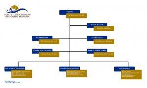 Struktur Pusat Studi Peradaban 2019-2020